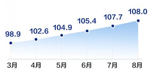 58同城、安居客、中房经联发布8月房产经纪服务指数:北京连续霸榜4个月