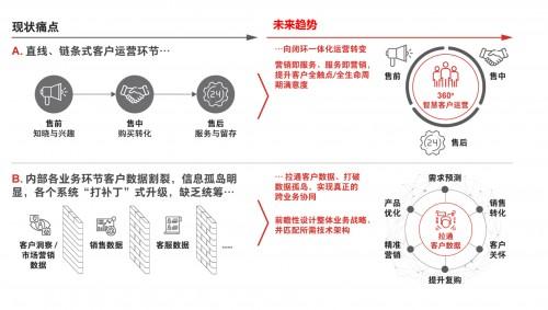 腾讯企点联合贝恩发布《360°智慧客户运营白皮书》,并推出联合解决方案
