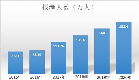 中华会计网校为您解读:如何应对竞争激烈的2021年中级会计职称考试?