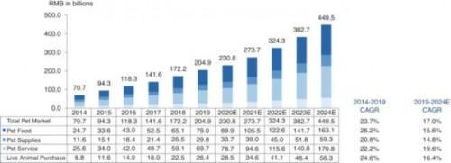 波奇网赴美IPO,行业及竞争力解读