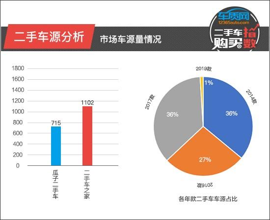 北京现代名图:南方地区车源较多 2014款、2017款二手车型占比高