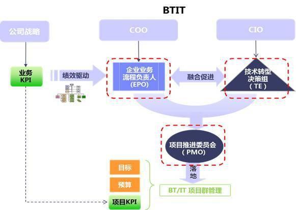 利用BTIT打造物流数字化建设体系插图