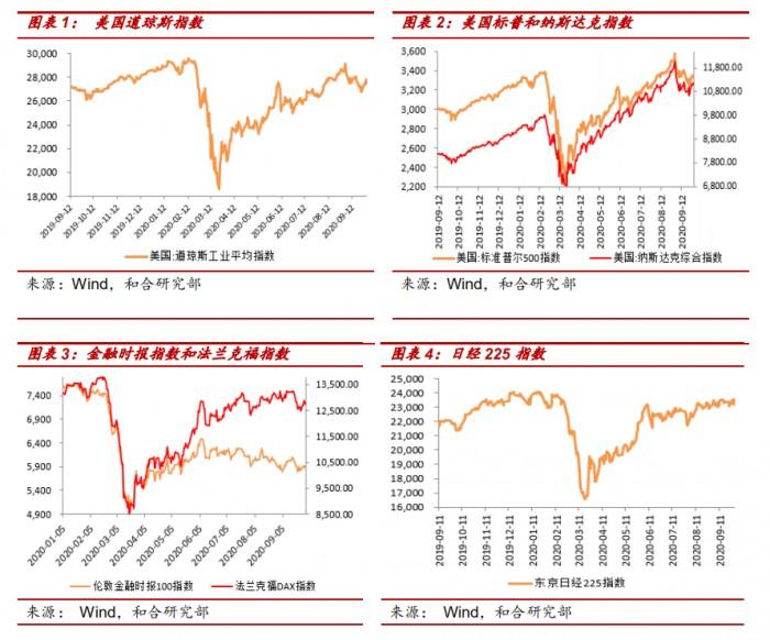 和合资管:四季度全球资本市场展望 中国复苏节奏有望保持