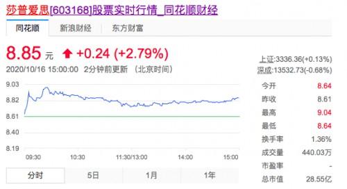 莎普爱思数万字长篇回应收购问询后,沪市完成了飘红上涨表现