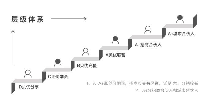 贝优甄研:全网无料,是故弄玄虚还是涉嫌传销?