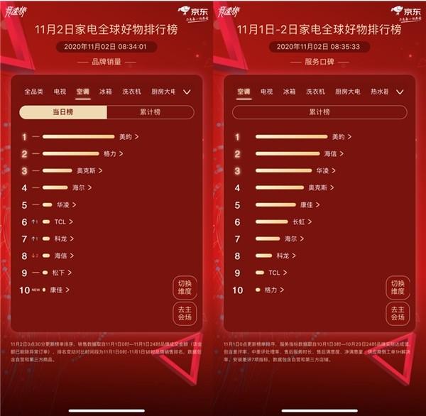 11.11京东家电第一日开门红,海尔以爆款家电称霸全品类榜单