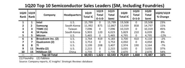 全球前十国产芯片公司榜单公布,华微电子位居IPM top10