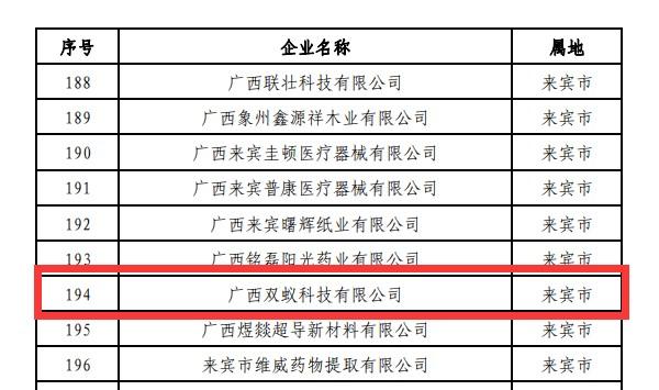 """双蚁科技获""""广西工业企业质量信誉承诺企业""""荣誉称号"""