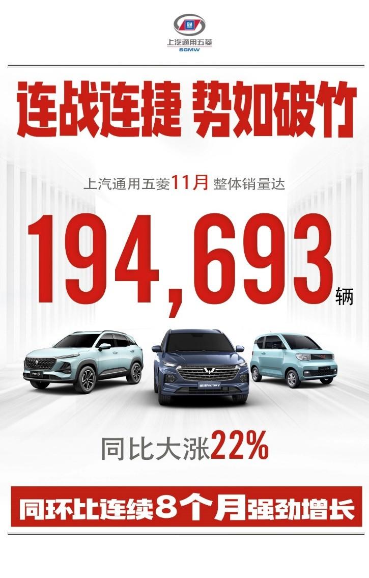 同比大涨22%!上汽通用五菱11月销量达194,693辆