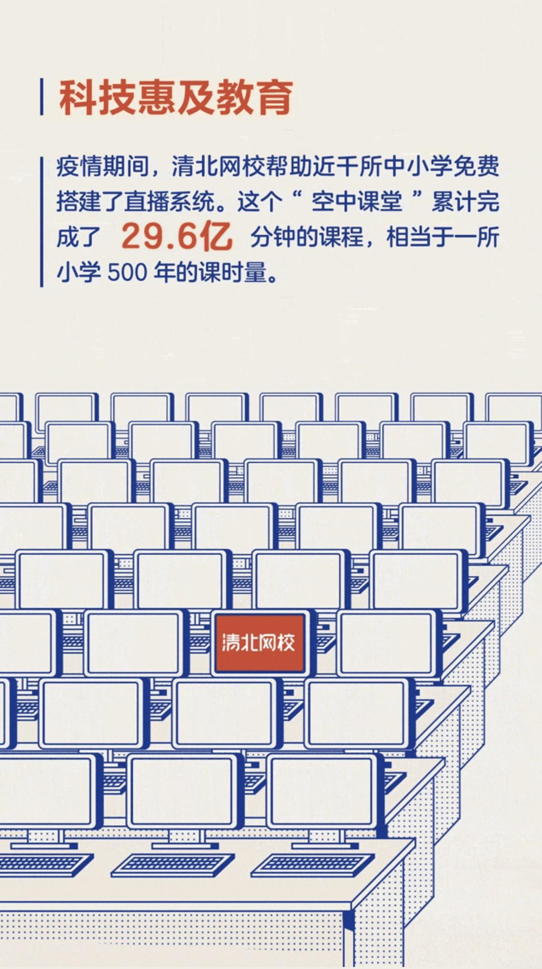 """大力教育年度数据公布 """"空中课堂""""累计完成29.6亿分钟课程-产业互联网"""