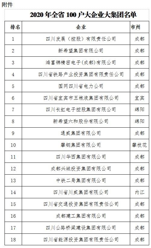 宏达集团上榜四川省100户大企业大集团名单