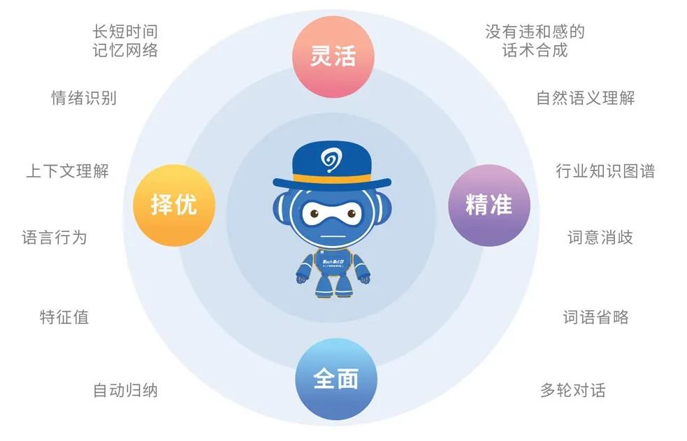 易聊科技智能客服机器人帮助企业实现降本增效