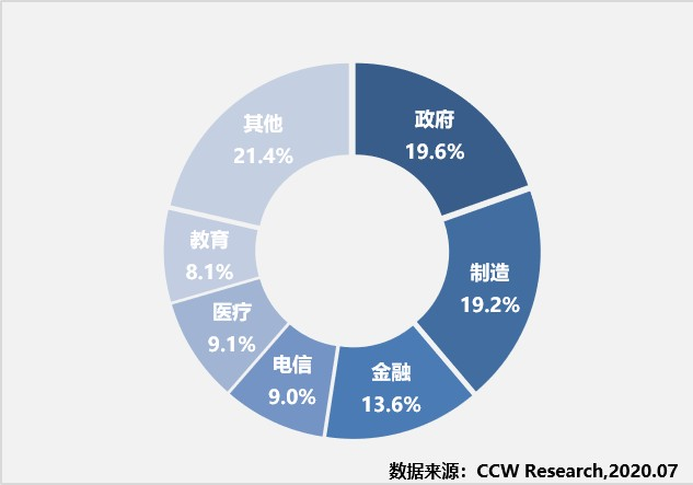 《2019-2020年中国云管理平台研究报告》出炉 新华三、华为、华云领衔中国云管市场-华为公司