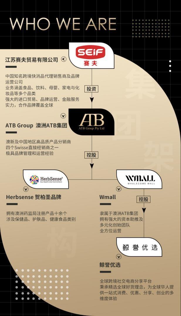 國際名企ATB集團全面打造跨境電商平臺鯨譽優選