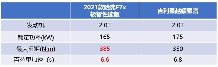 滚蛋吧2020的糟心事儿 哈弗F7x/吉利星越谁才是最佳助攻?