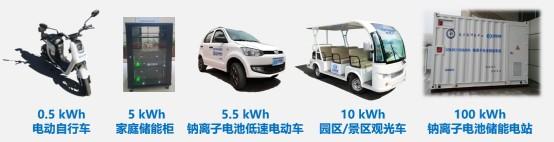 钠离子电池研究成果入选2020年度中国科学十大进展30项候选成果