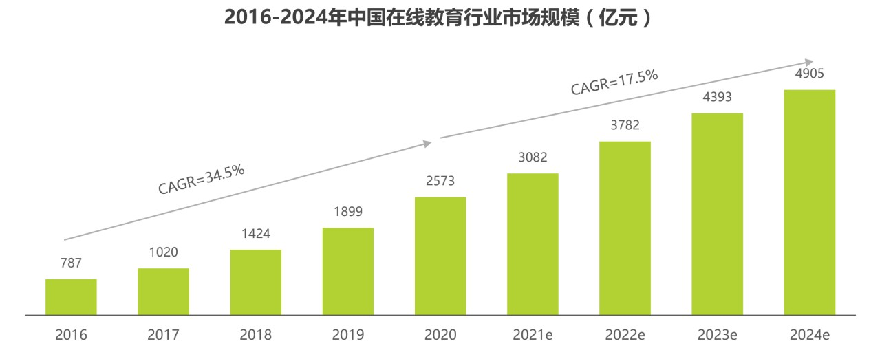 抓住在线教育发展契机,北京中安建培提升建工培训核心竞争力