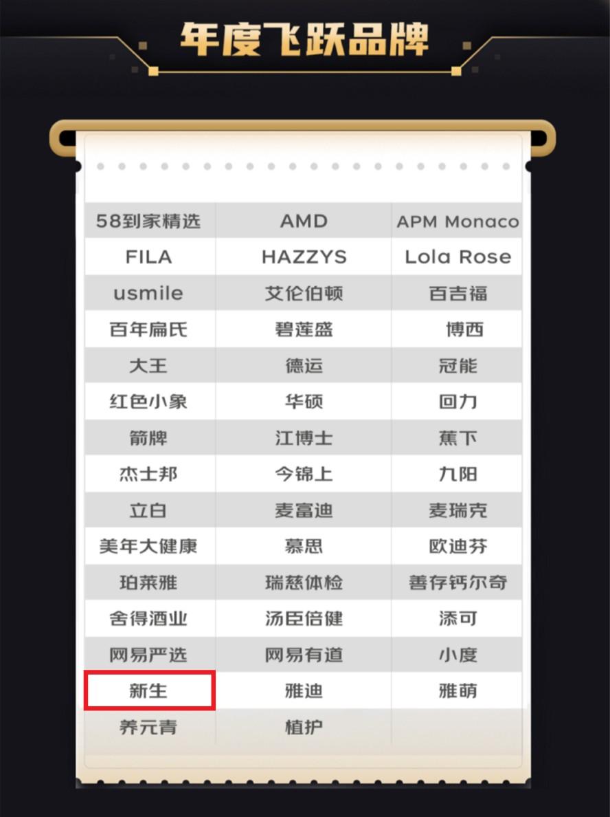 """喜讯!新生植发荣获京东营销360""""年度飞跃品牌""""奖项"""