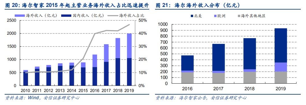《我家乡的上市公司》海尔智家:2021哪些措施还能撬动市值高增长?