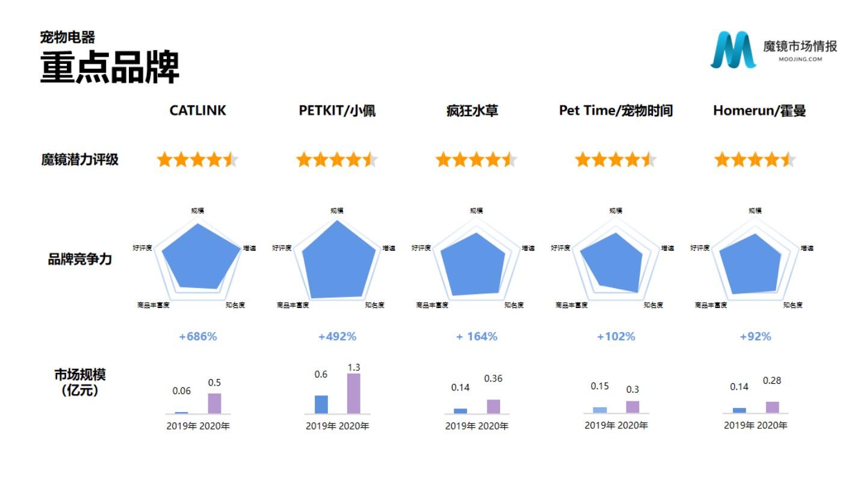 增长686%,智能宠物用品品牌CATLINK如何能超越同行领跑行业?
