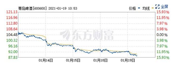 青岛啤酒股票变动