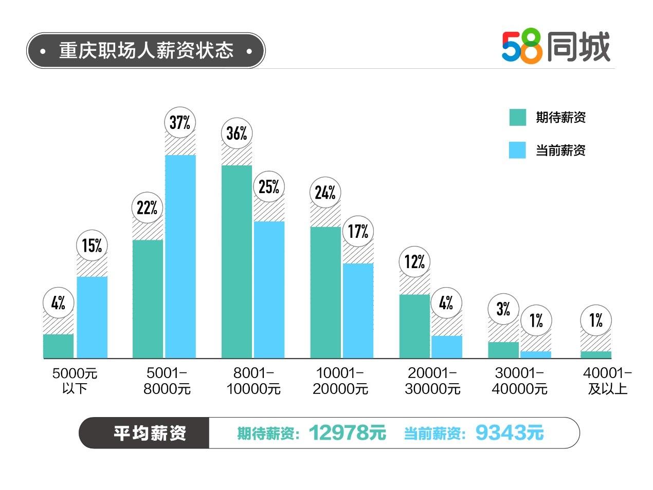 58同城《2021年重庆返城就业调研报告》:92%职场人看中重庆工作环境,期望月薪过万