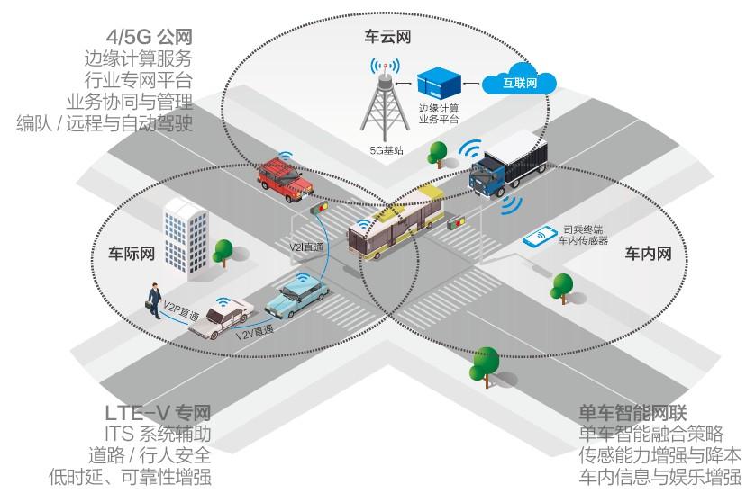 5G加速赋能智慧公交 中国联通项目入围5G垂直行业应用案例