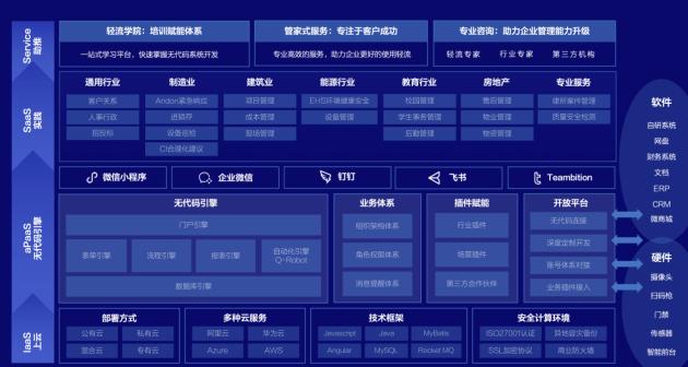 无代码平台「轻流」获腾讯、源码数千万A+轮融资