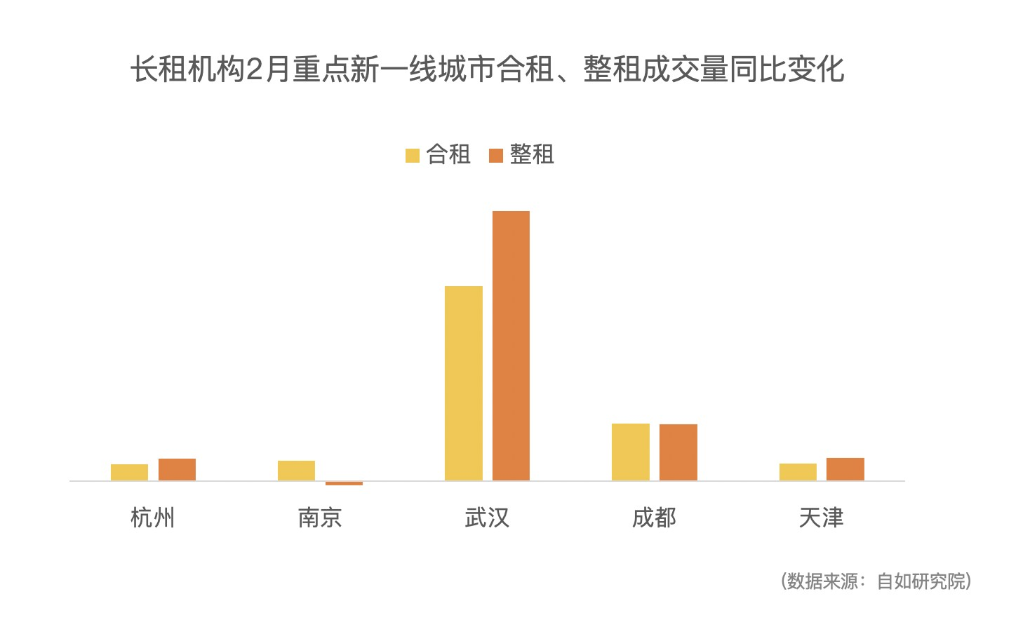 自如研究院:2月武汉租赁市场全面复苏,整租成交量同比上涨超387%