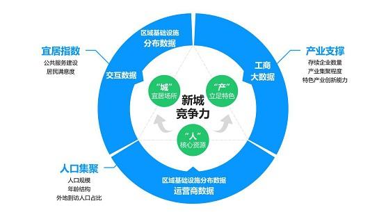 """多源数据解锁上海新城竞争力密码 构建""""人―城―产""""三位一体模板"""