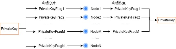 区块链密码—— 通付盾数据安全存储、加密分享和公平交易实践