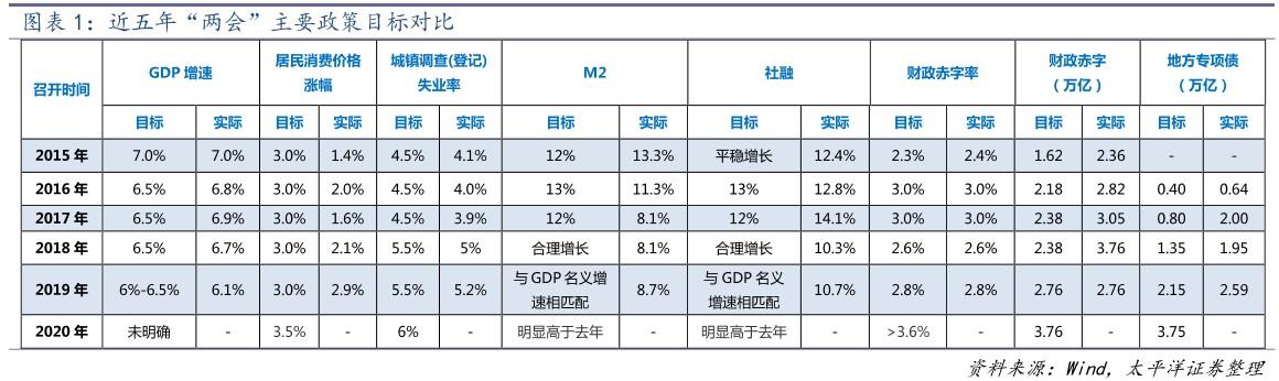 和合资管:从两会政府工作报告看未来投资趋势