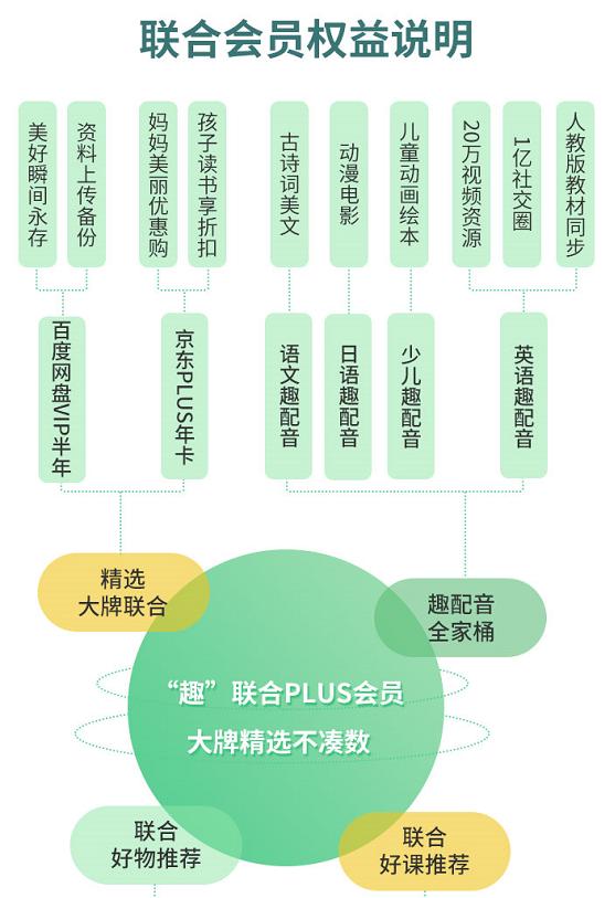 引爆联合会员英语趣配音或与京东百度网盘达成长期战略合作-奇享网