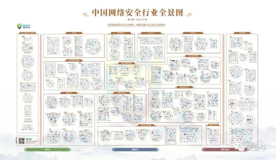 最新版中国网络安全行业全景图来了!中孚信息登榜四大类一级安全领域