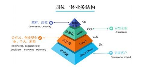 发展战略研究:江西九木集团对未来有何规划?