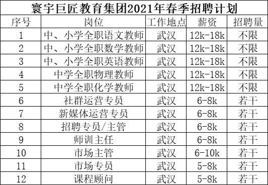 【招聘快讯】寰宇巨匠教育集团面向全国招聘各类精英
