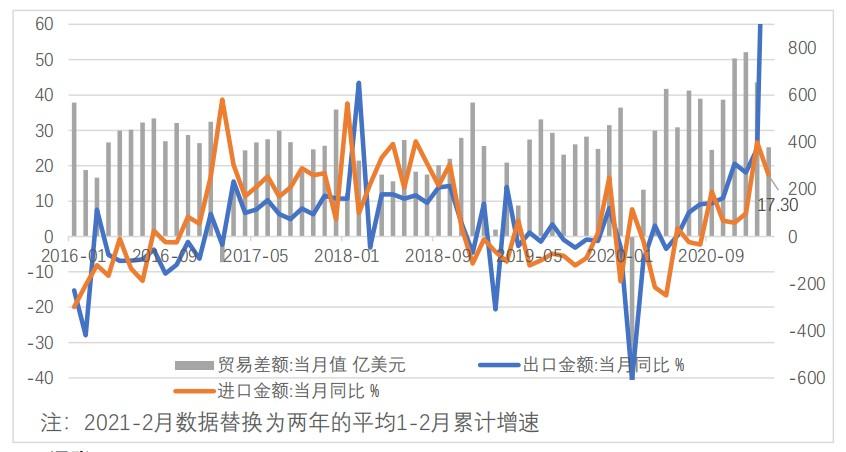 和合资管:中国开年出口增速超60%,经济短期内回落的难度较大