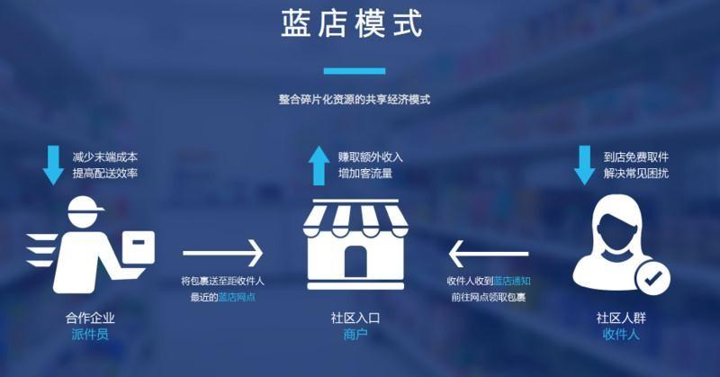 蓝店开创末端代收新模式 搭建综合社区服务平台