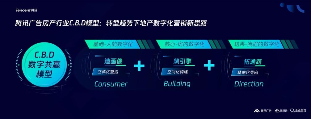 2021腾讯地产行业数字生态峰会召开,助力房地产行业全链增长