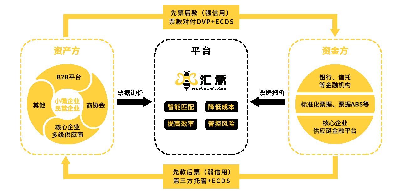 汇承搭建核心企业供应链金融平台 加速票据归集综合服务商形成