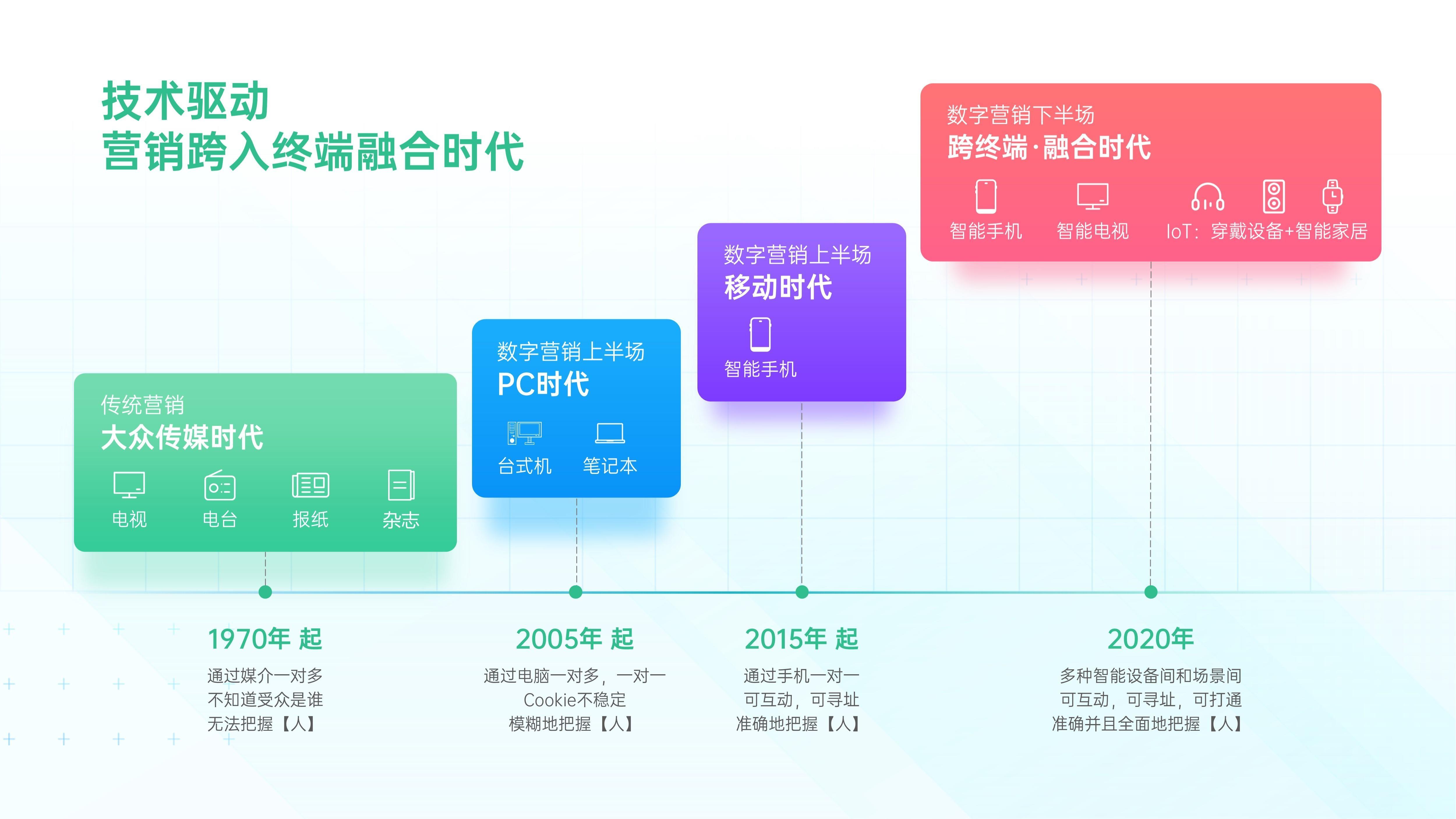 解锁融合时代高效增长方法,OPPO营销发布2021营销通案