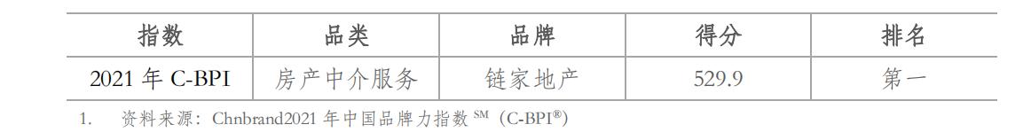 链家获评中国品牌力指数房产中介服务行业第一品牌