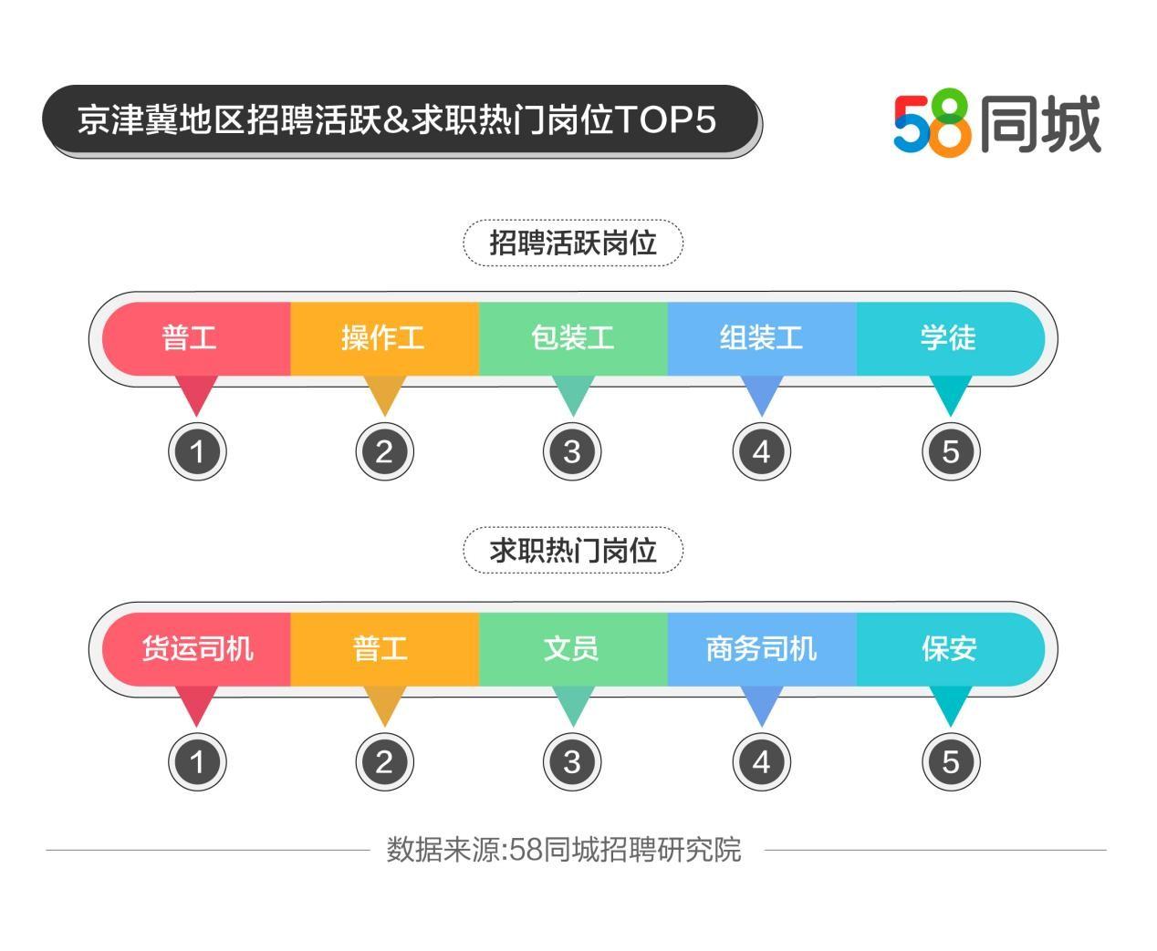 58同城发布京津冀就业大数据:北京招聘求职活跃度双高,京津冀平均月薪7850元
