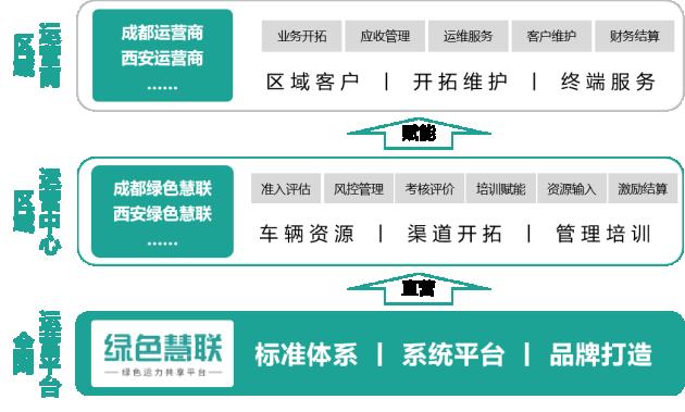 战略升级丨绿色慧联从运营商走向运营平台,全面赋能区域运营商