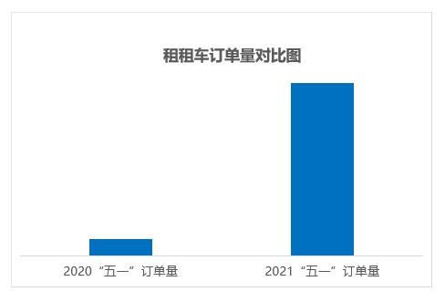 """租租车发布2021""""五一""""自驾报告:国内租车市场迎来全面复苏,同比增长1000%"""