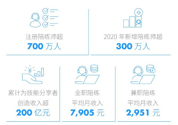 """新兴赛道""""玩出梦想"""",比心陪练发布2020社会责任报告"""