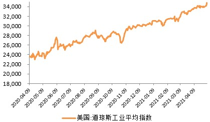 和合首创:4月全球资本市场回顾,经济持续复苏-产业互联网