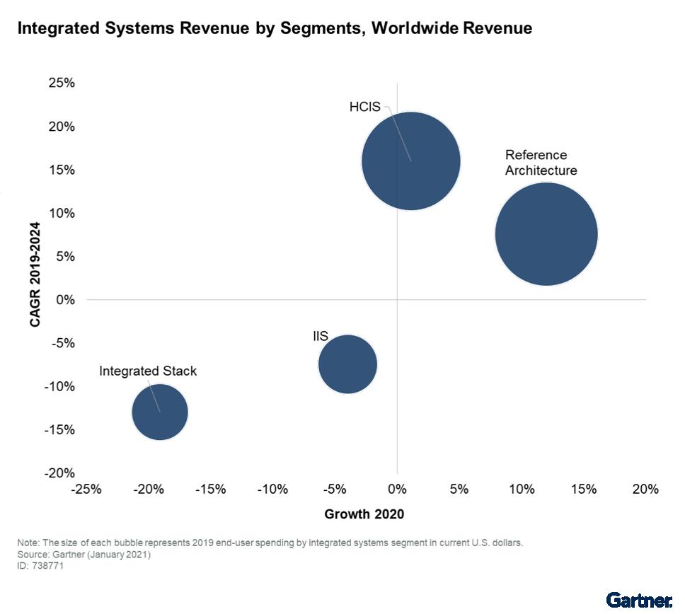 """Gartner 发布2021超融合基础架构软件""""客户之选"""" 华云数据等三家中国厂商入选-产业互联网"""