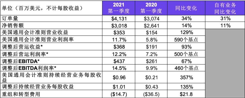 特灵科技公布2021年第一季度业绩