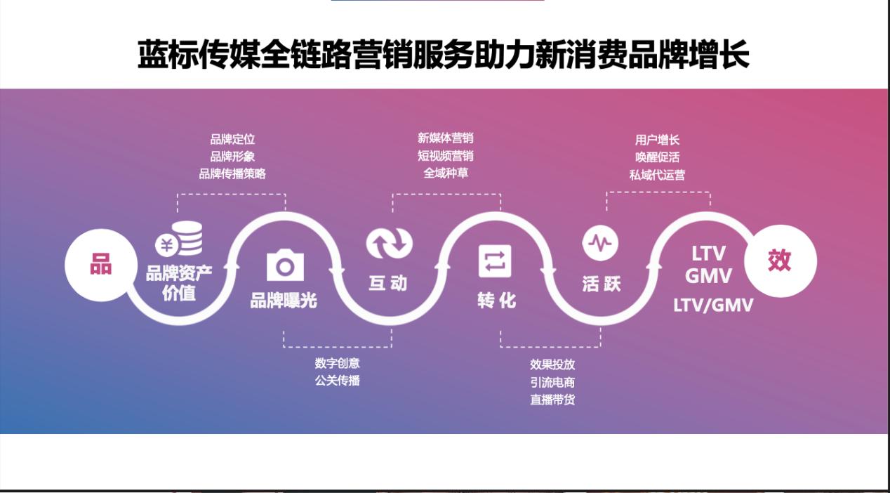 蓝标传媒:营销赋能,长期陪跑,驱动新消费品牌生意增长